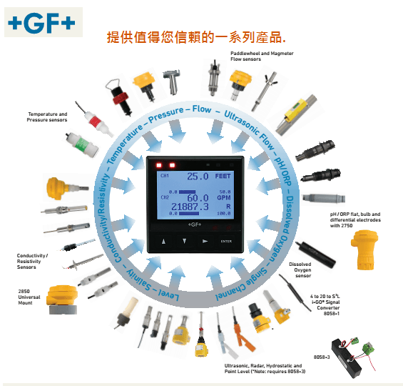 GF SIGNET產品系列照片