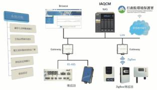 IAQ基本架構