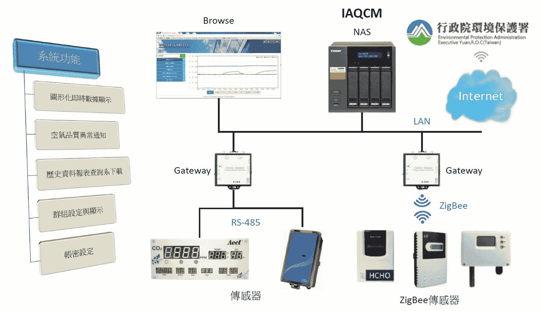 IAQ簡報-基本架構