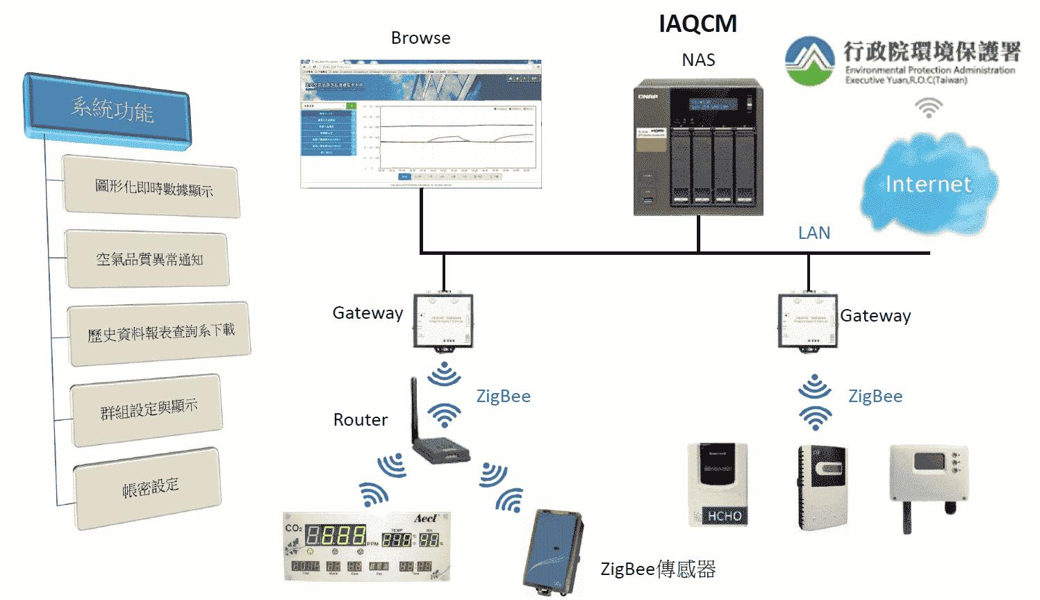 IAQ無線基本架構